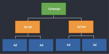 Facebook Ad System Structure