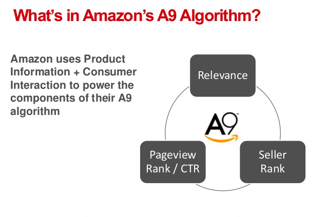 Amazon A9 Algorithm Explained