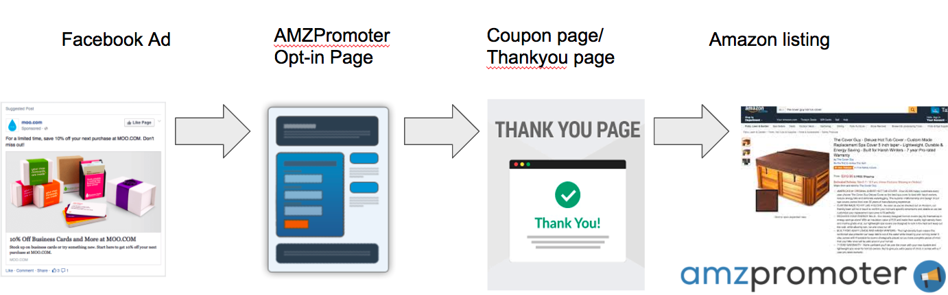 AMZPromoter Facebook Ad Funnel Process