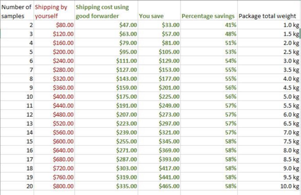 Sample Savings Chart